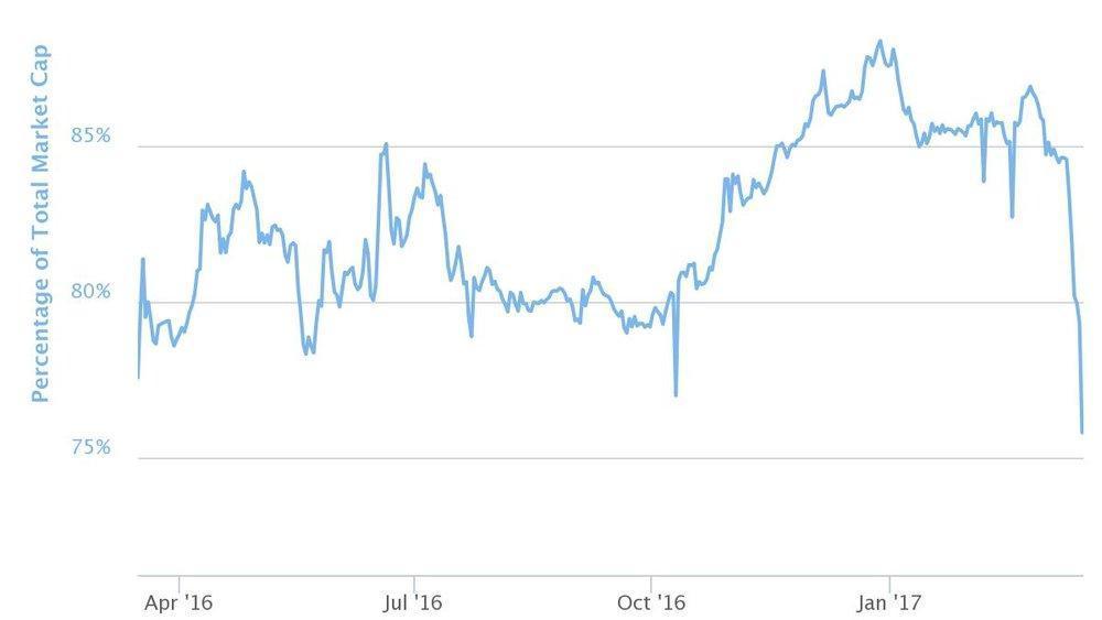 Bitcoin Ethereum Dash