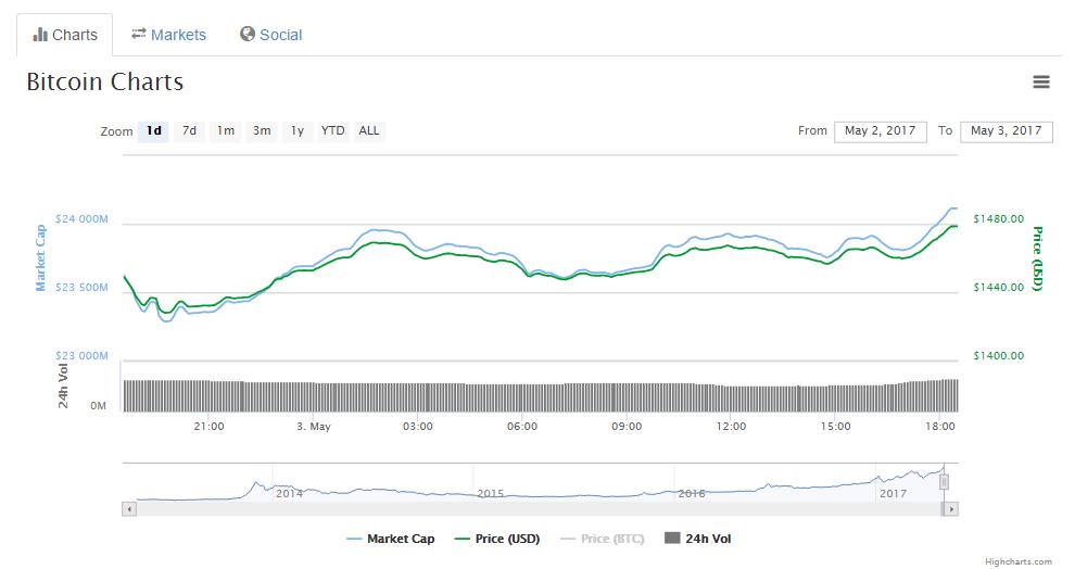 bitcoin charts 04.04.17