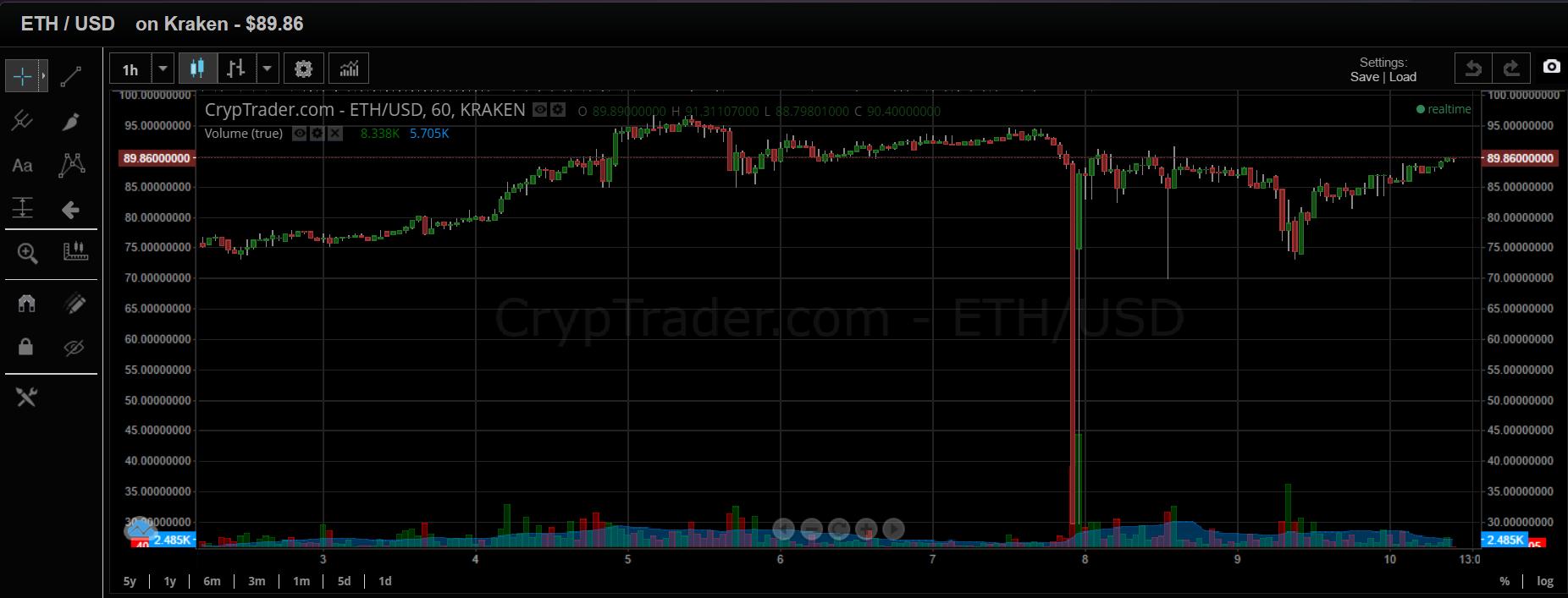 eth charts