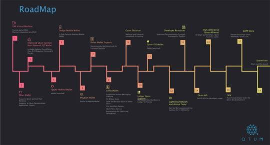 QTUM_Roadmap