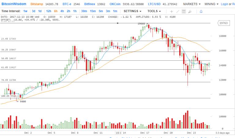 bitcoin 28.12.17 (2).png