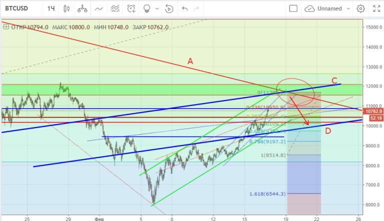 BTC-USD-1h-predict