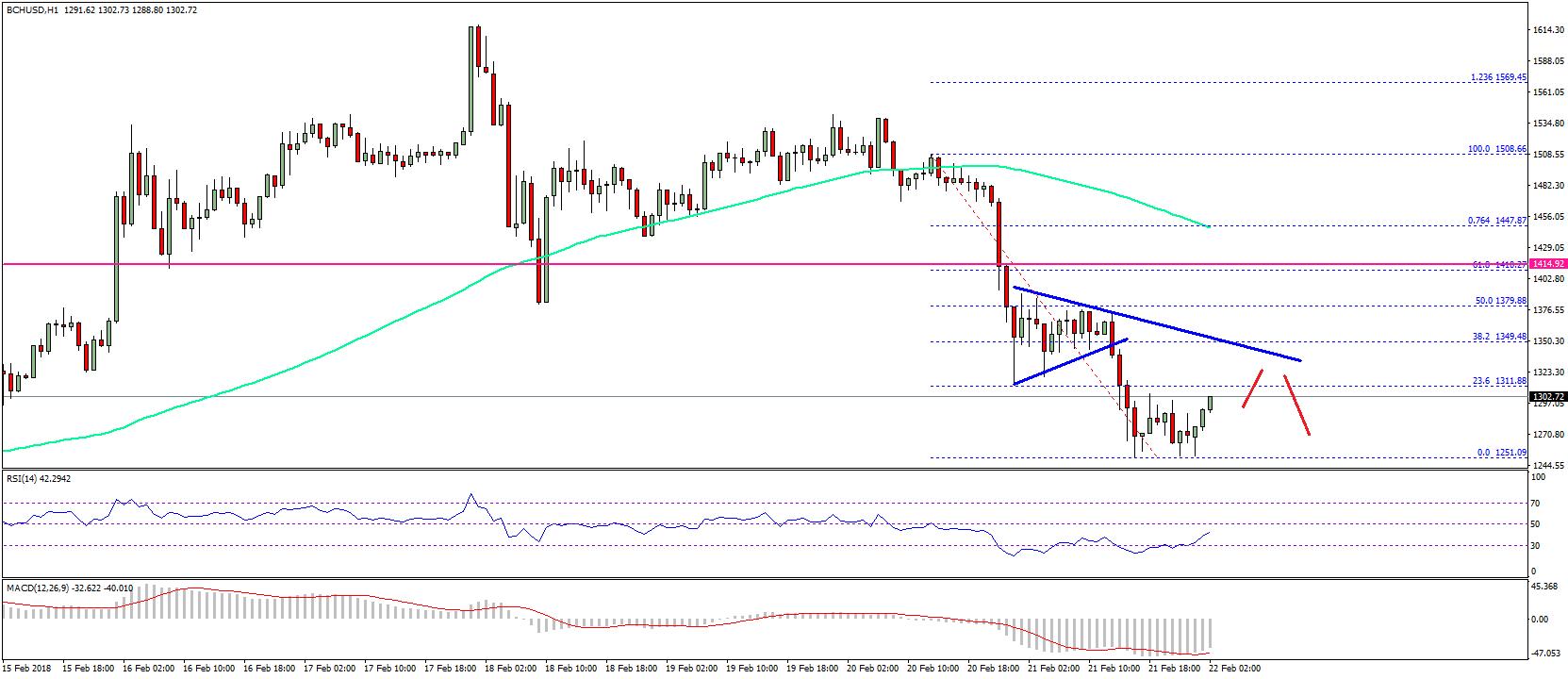 Анализ цены Bitcoin Cash
