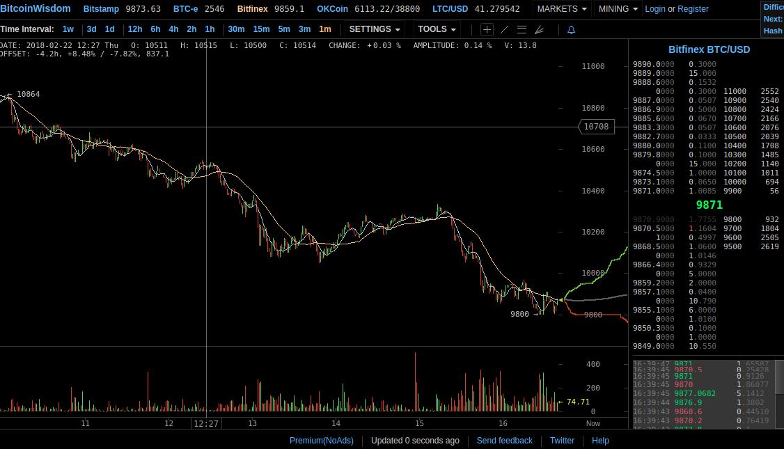 Цена на биткоин упала ниже $10 000