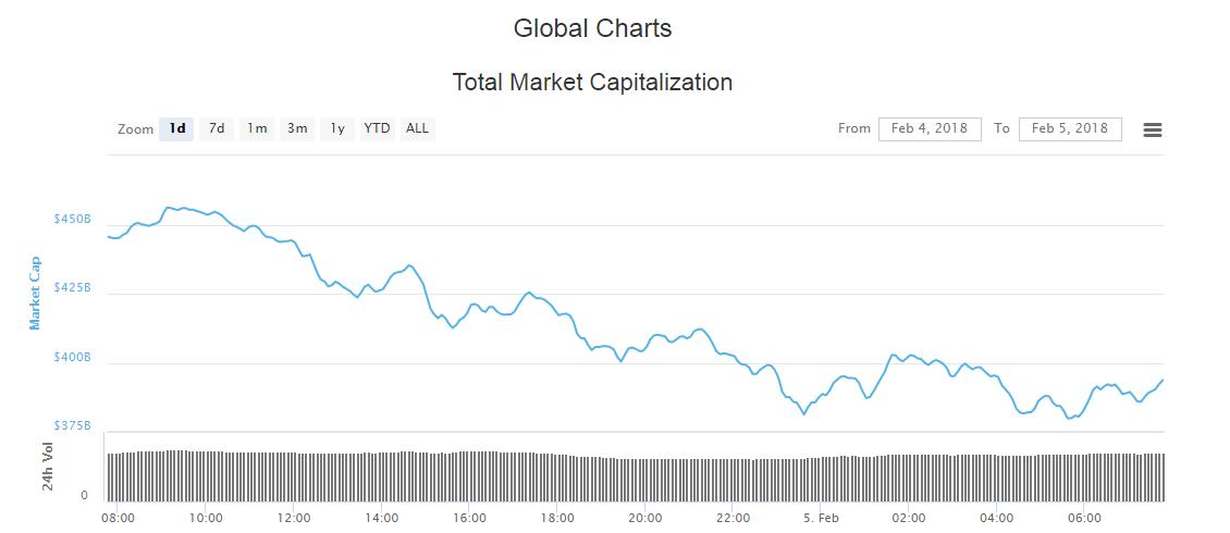 global charts