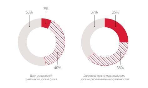 Причины, по которым ICO-проекты теряют деньги вкладчиков