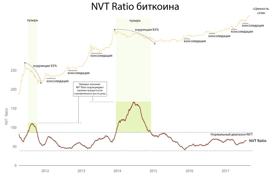 nvt-chart-bitcoin-past-bubbles