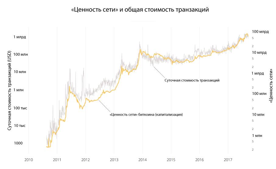 nvt-chart-transaction-value-vs-network-valuation