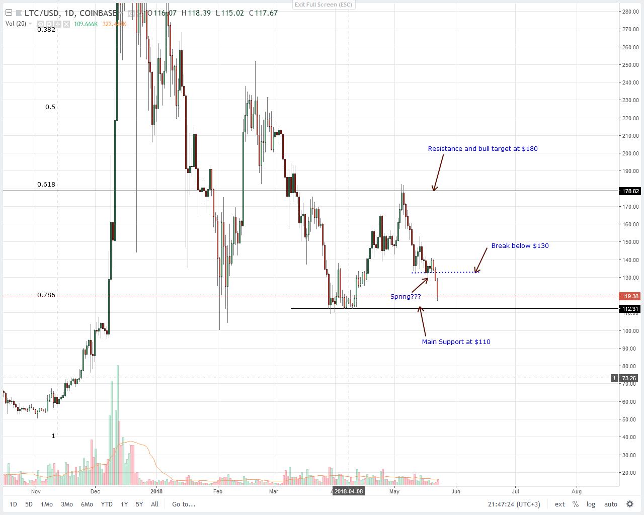 Litecoin-LTC-Daily-Chart