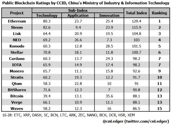 Биткоин не попал в топ-10 рейтинга криптовалют Министерства информатизации Китая