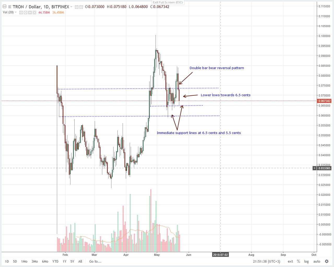 Tron-TRX-Daily-Chart