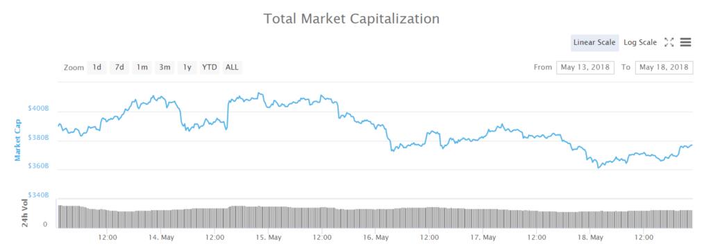total-market-cap-consensus