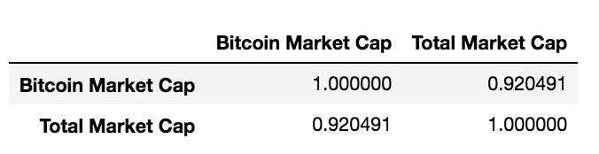 cap1 - Корреляция криптовалют или сколько монет следует за рынком