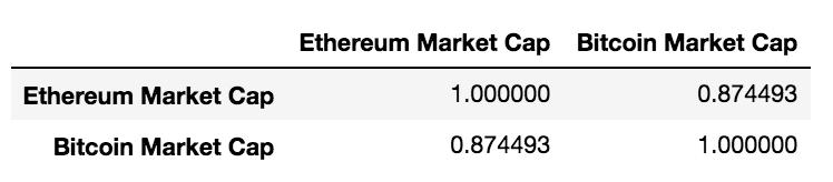cap2 - Корреляция криптовалют или сколько монет следует за рынком