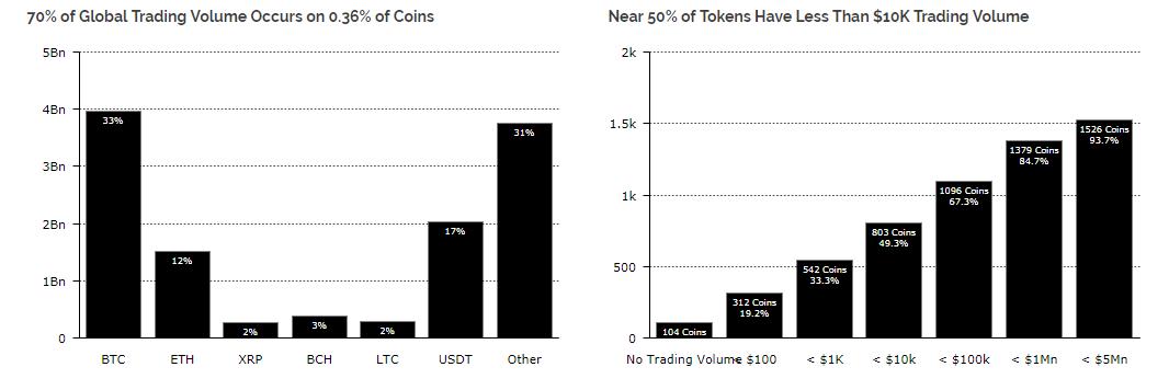 grafik 2 - Почти 70% объема торгов приходится на пары всего с несколькими криптовалютами
