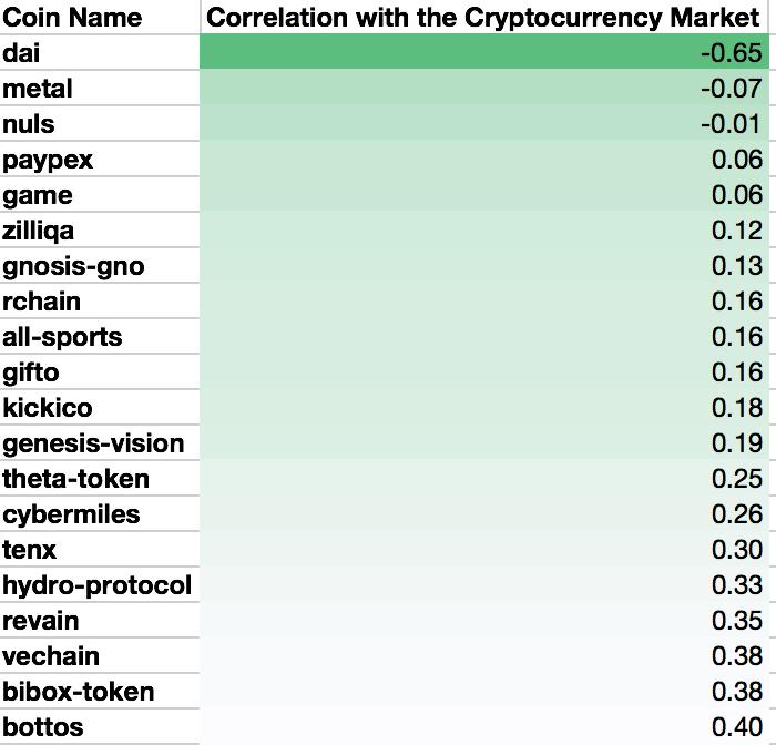 list - Корреляция криптовалют или сколько монет следует за рынком