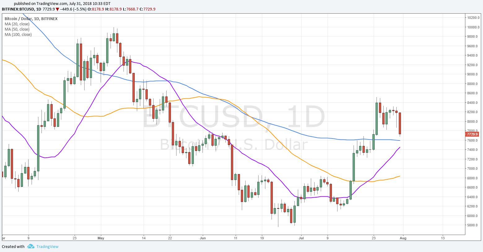 bitcoin chart - Биткоин опустился ниже отметки $7800