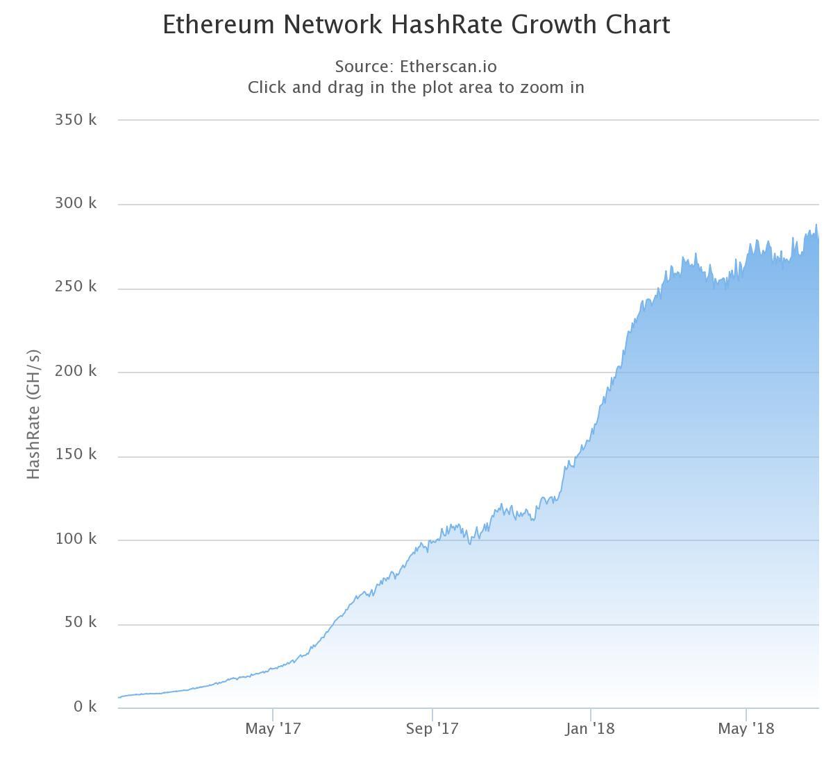 eth chart - Digi Times: Наблюдается падение спроса на оборудование для майнинга