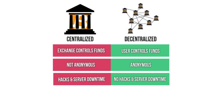 pros cons - Криптовалютные тренды, требующие внимания