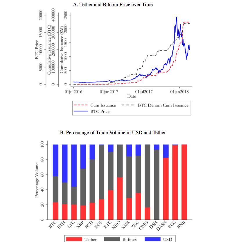 tether 1 - Как Tether влияет на курс биткоина