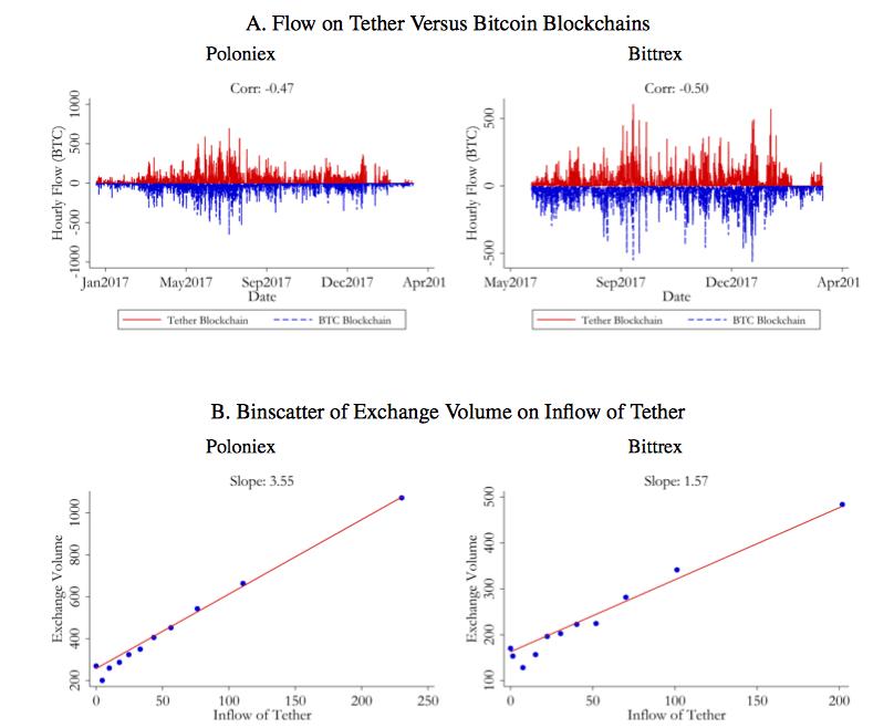 tether 2 - Как Tether влияет на курс биткоина