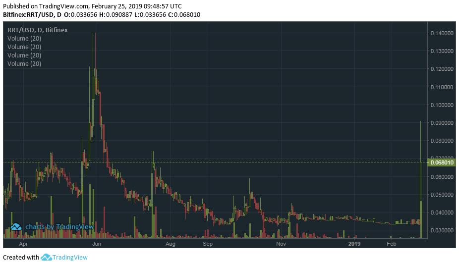 Изображение - Обзор супернадежной биржи bitfinex — как туда попасть rrt