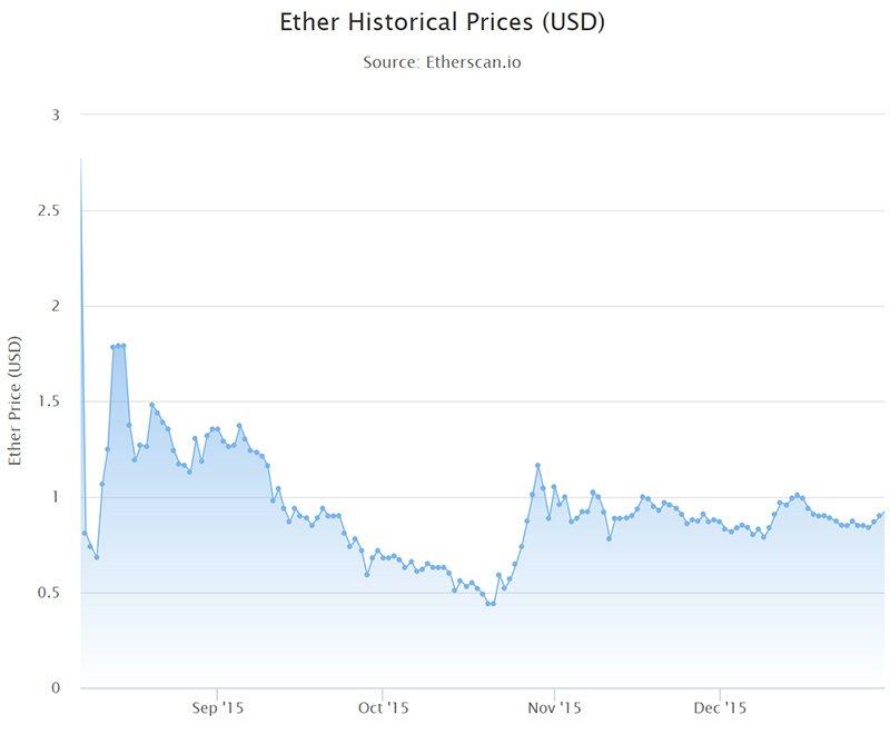 график цены1
