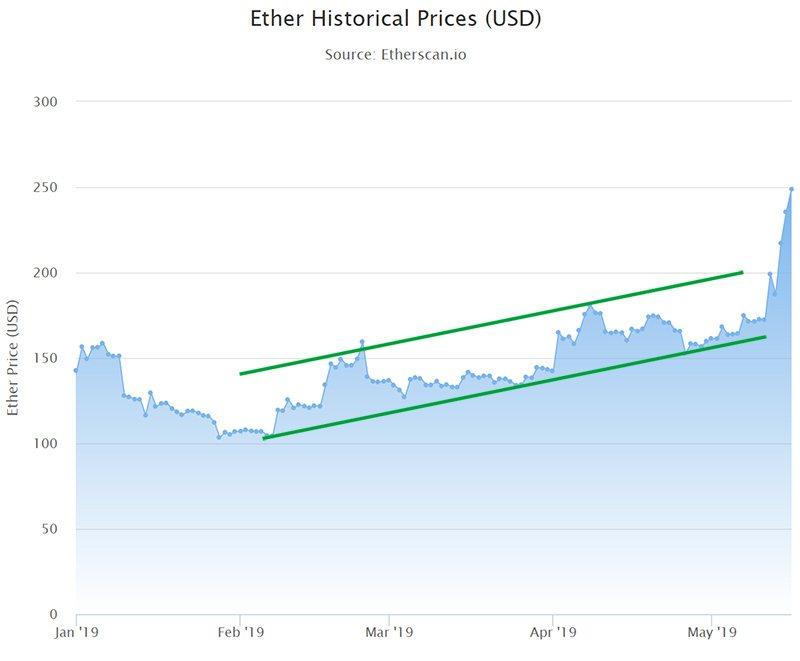 график цены5