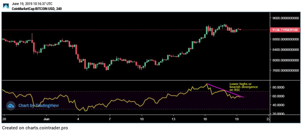 Bitcoin-4-hour-chart