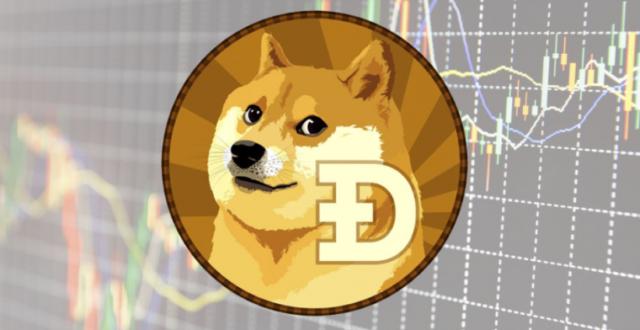 Цена Dogecoin показала небывалый рост. Капитализация монеты поднялась до $6 млрд