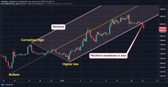 8hour-chart-bitcoin