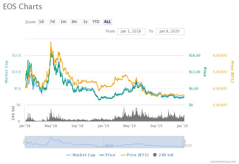 eos-charts