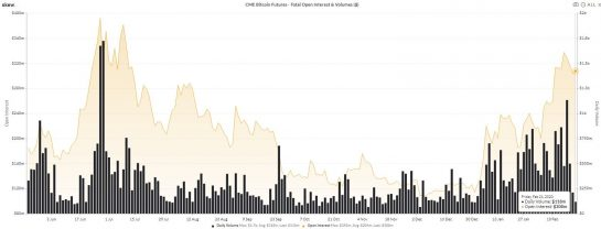 Аналитик увидел бычий сигнал в стремительном снижении торгов BTC-фьючерсами CME