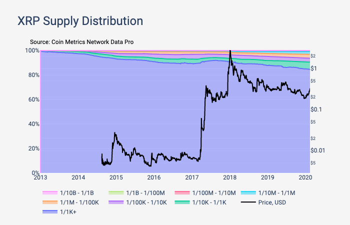 XRP-Supply-distribution