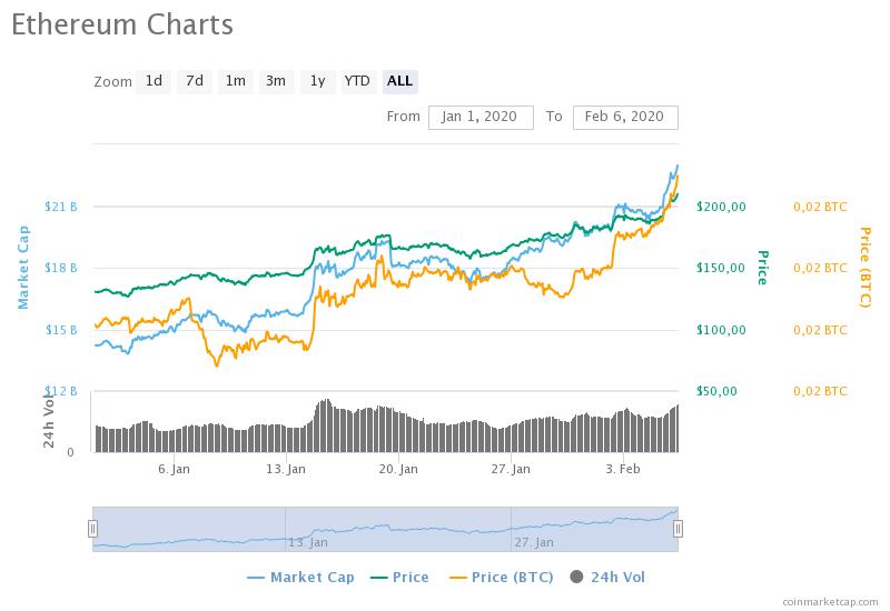 ethereum-charts
