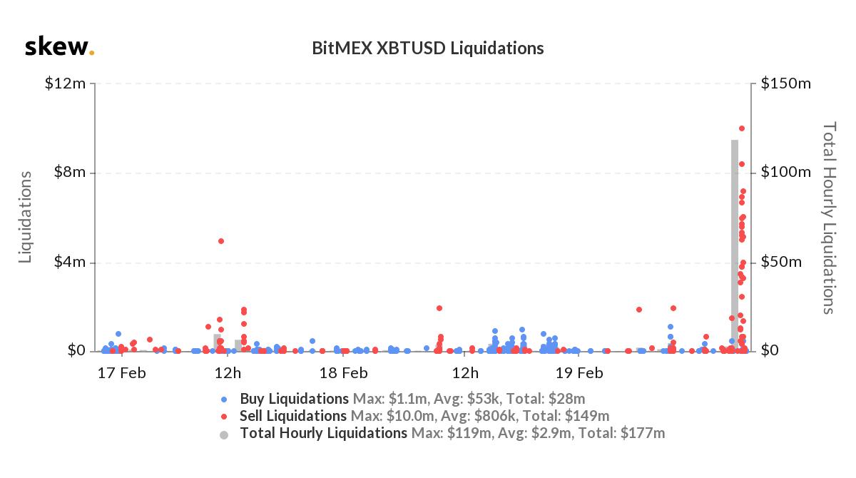 skew_bitmex_xbtusd_liquidations