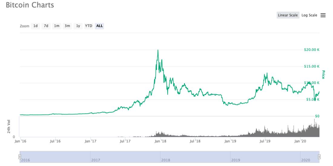 chart-2016-btc