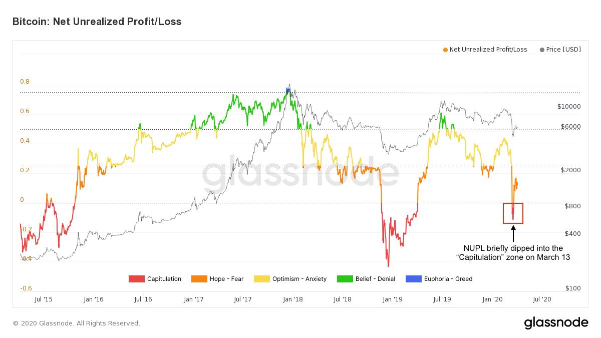 glassnode-studio_bitcoin-net-unrealized-profit-loss