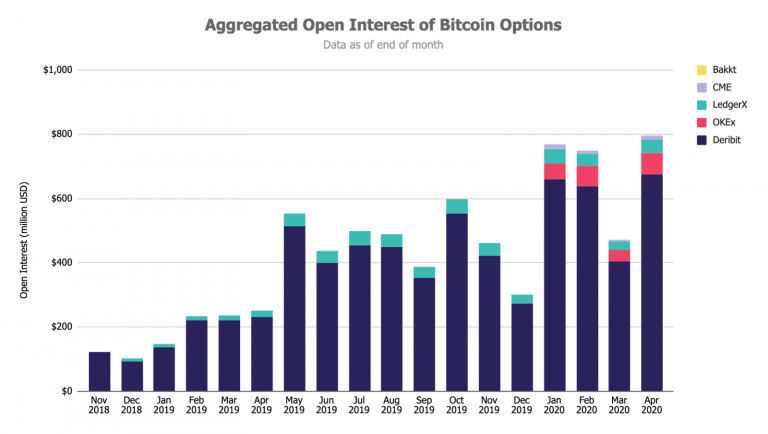 Open-Interest-of-Bitcoin-Options