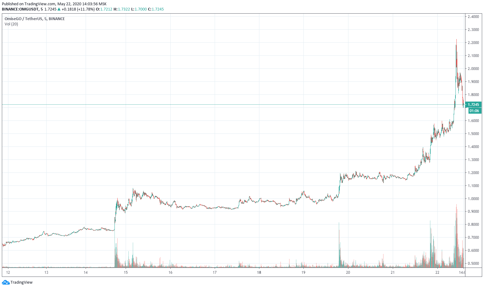 Анонс листинга на Coinbase вызвал рост цены OmiseGo на 200%