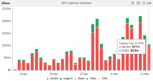 options-volume