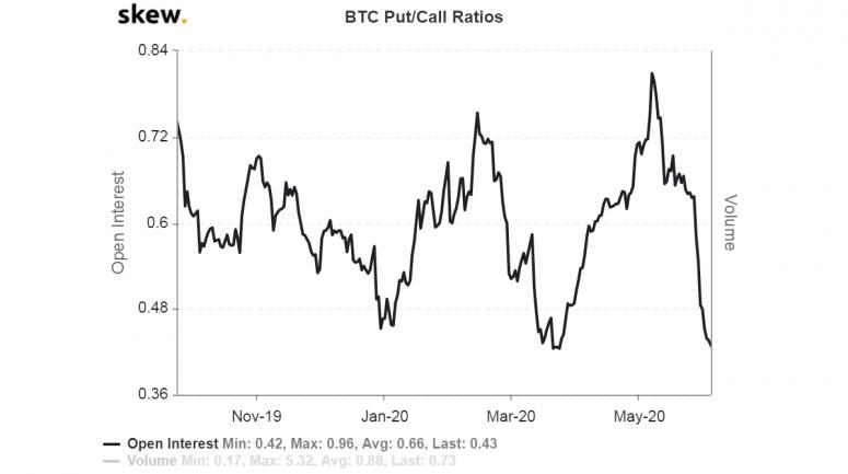 skew_btc_putcall_ratios