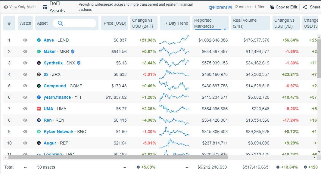 Aave (LEND) стал первым DeFi-токеном капитализация которого превысила $1 млрд