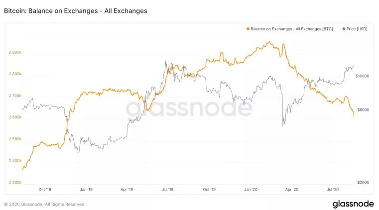 Количество биткоинов, хранящихся на биржах, упало почти до двухлетнего минимума