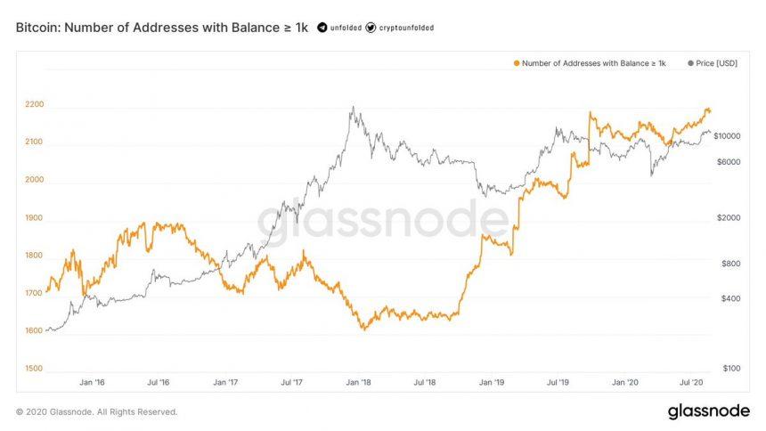Цена биткоина опустилась ниже $11 500