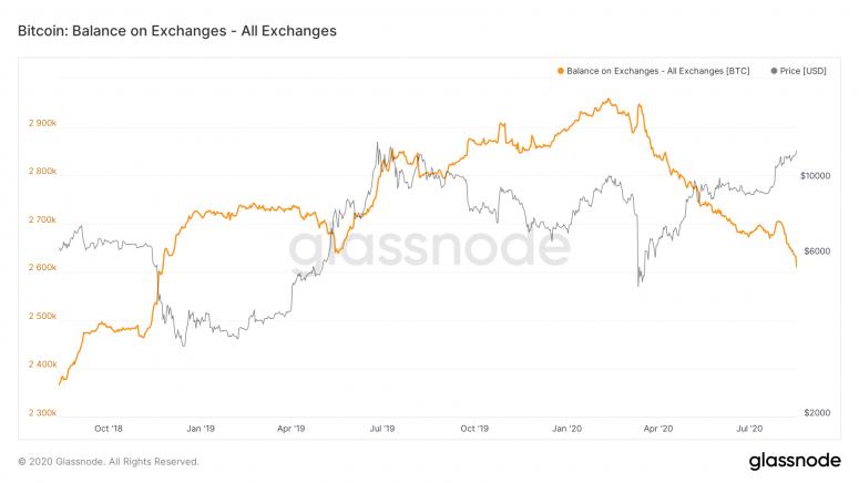 glassnode-studio_bitcoin-balance-on-exchanges-all-exchanges