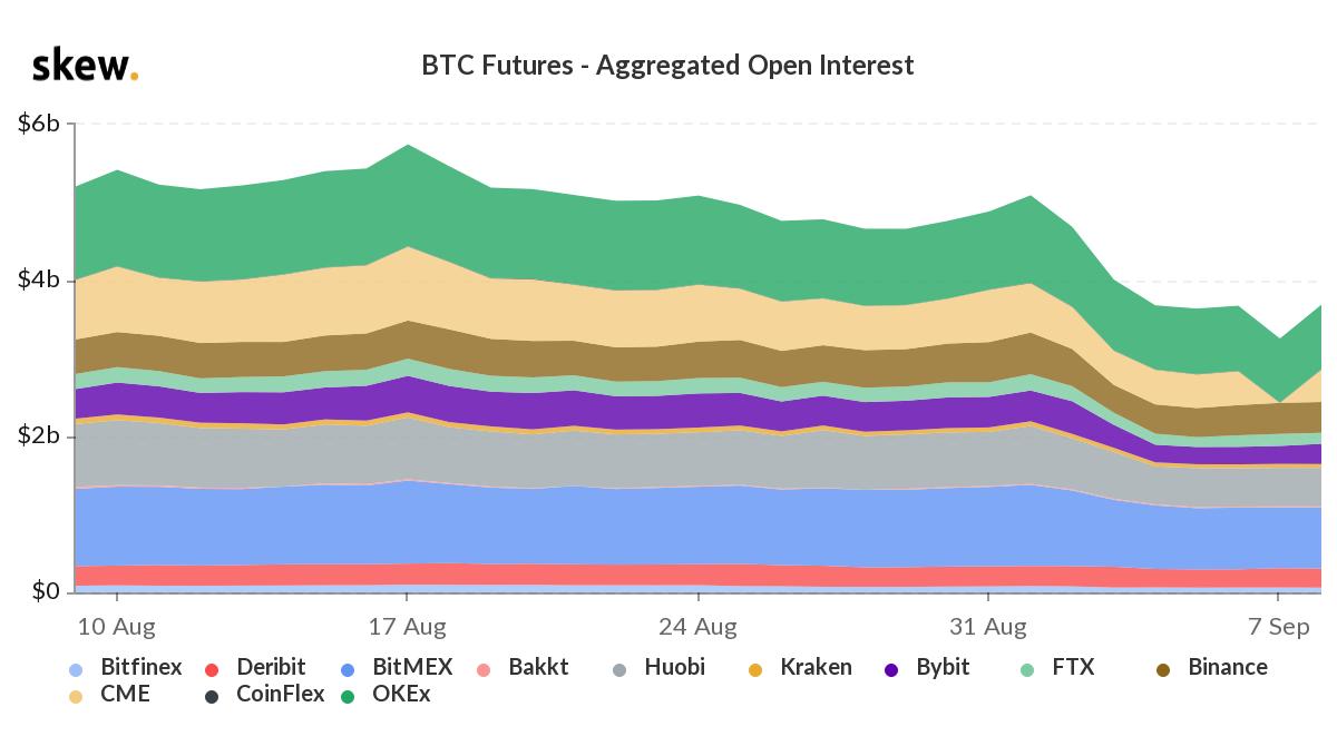 Открытый интерес по биткоин-фьючерсам упал почти на 30% с начала сентября