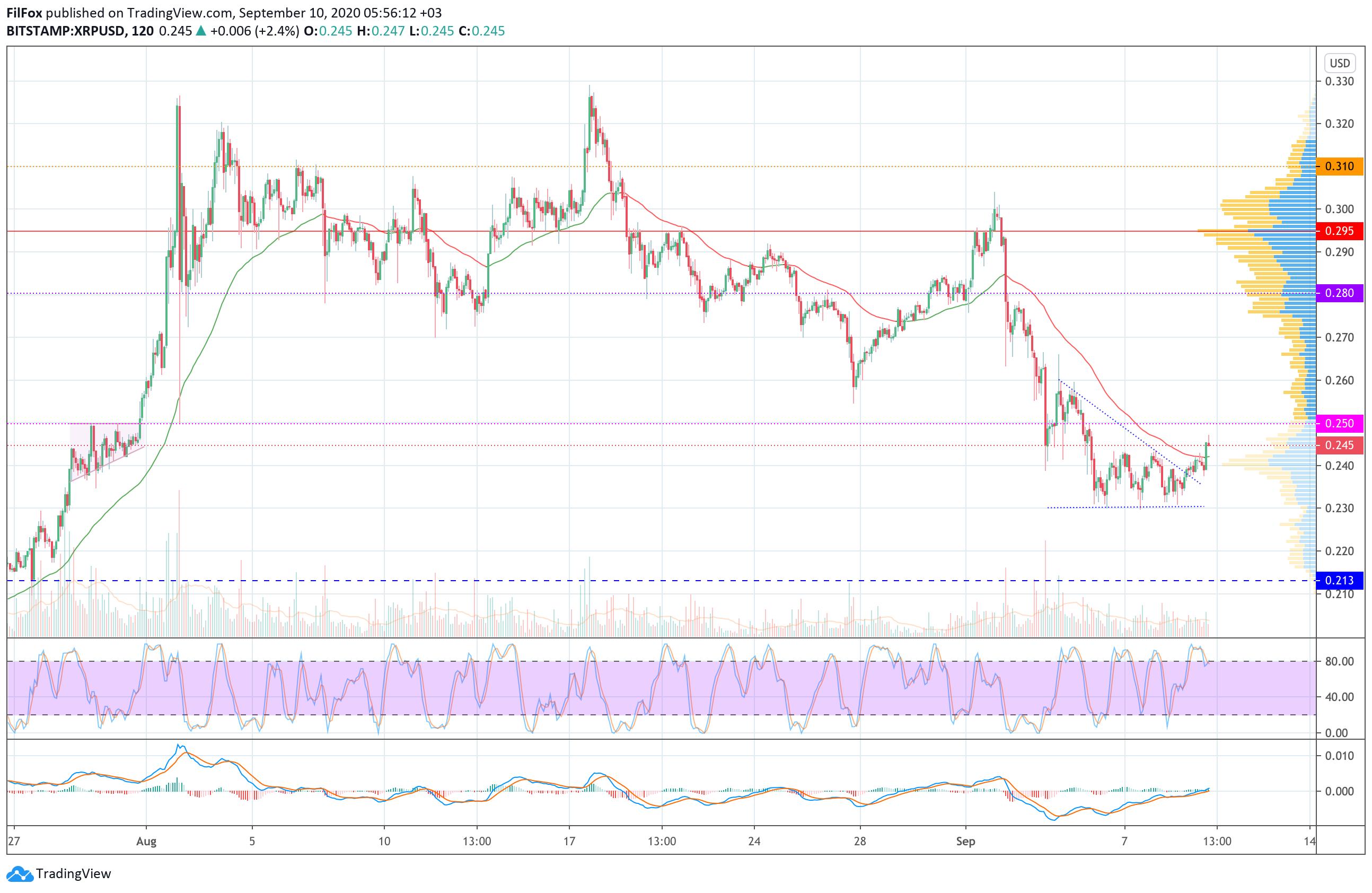 Анализ цен BTC, ETH, XRP (10.09.20)