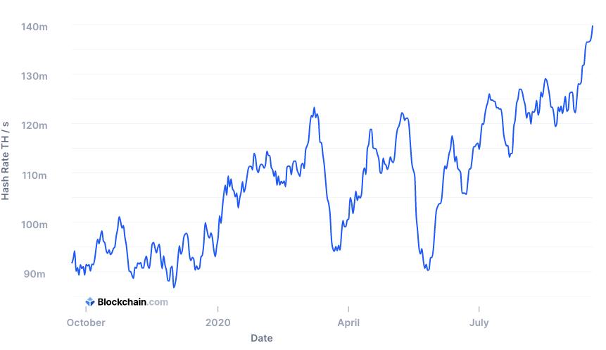 Стоит ли майнить биткоин в 2020 году?