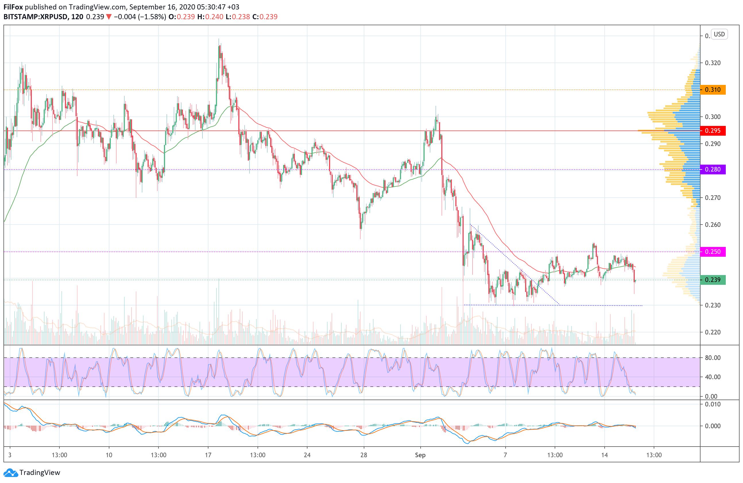 Анализ цен BTC, ETH, XRP (16.09.20)